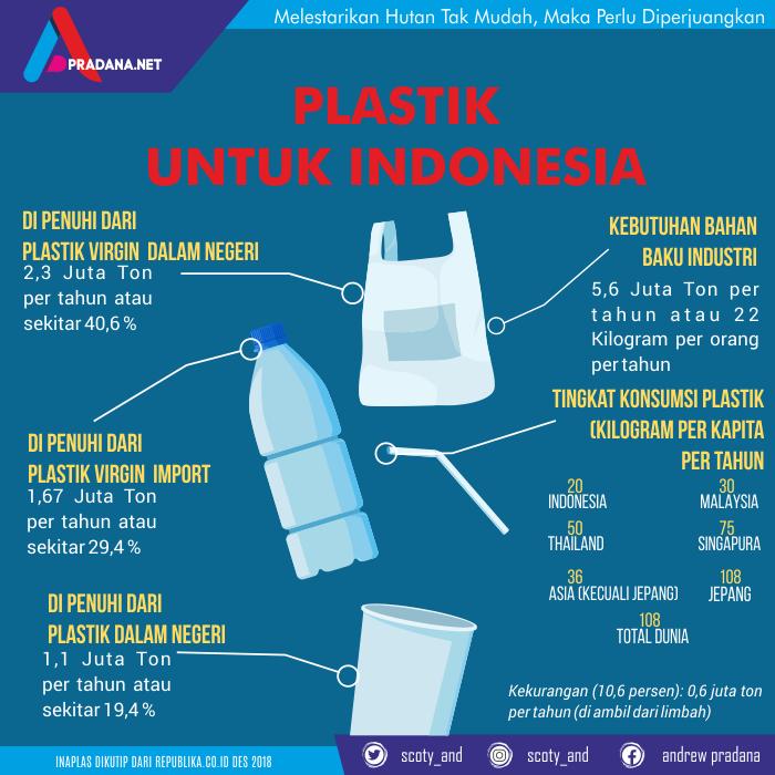 besar kebutuhan plastik di Indonesia
