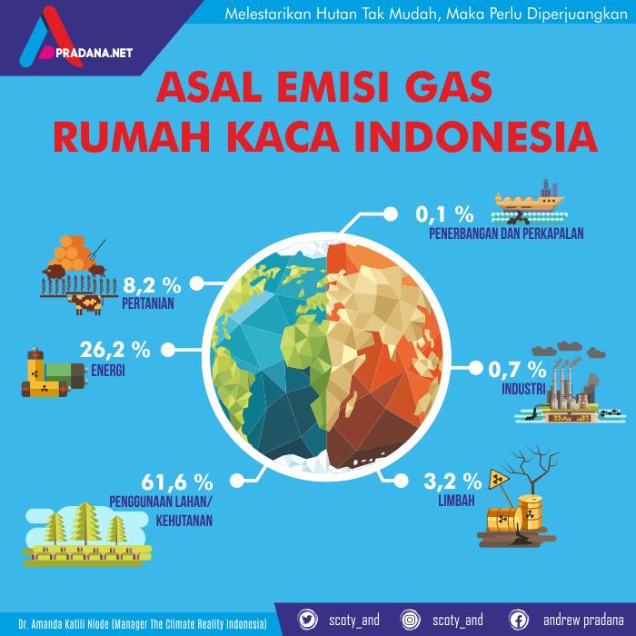 infografis emisi gas rumah kaca